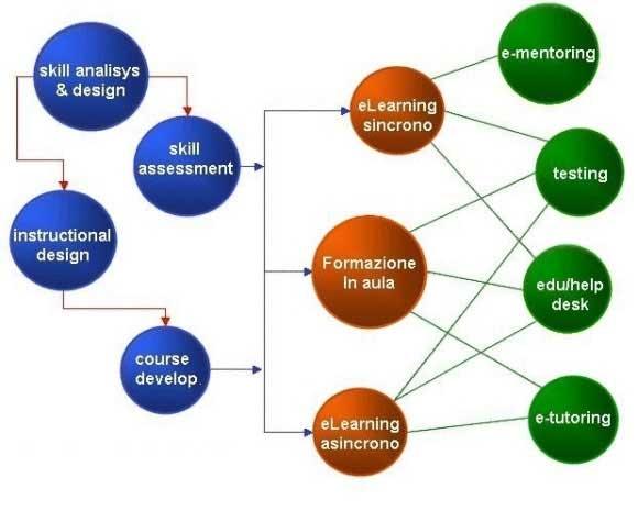 soluzioni3 Soluzioni e learning